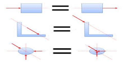 Independent Principle of Forces