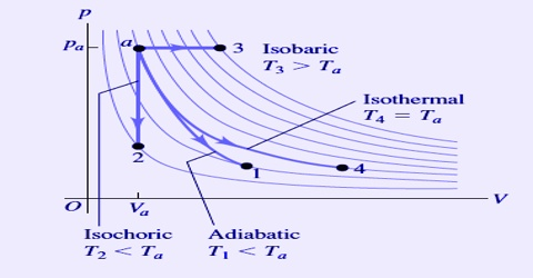 Isothermal and Adiabatic Processes in Thermodynamics