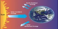 Necessity of the Second Law of Thermodynamics