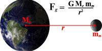 Newton's Law of Gravitation in Dynamics