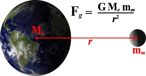 Newton's Law of Gravitation in Dynamics