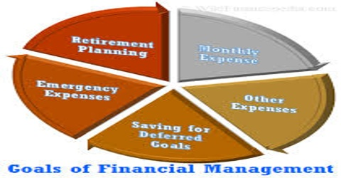 Objectives of Financial Management