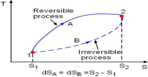 Reversible and Irreversible Processes in Thermodynamic