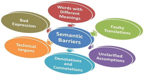 Language or Semantic Barriers in Communication Process