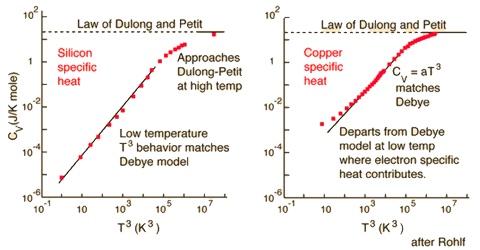 Specific Heats of Solids