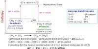 Standard Enthalpy of Reaction from Average Standard Bond Enthalpies