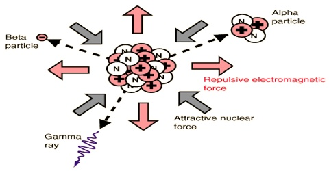 Strong Nuclear Force: Definition in Dynamics