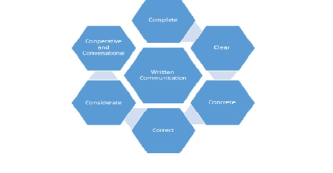 Meaning of Written Communication