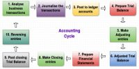 Meaning of Accounting Cycle