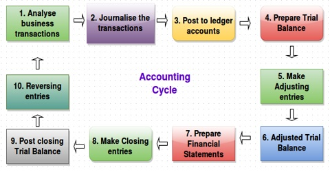 Basic Concepts of Accounting in Business Transactions