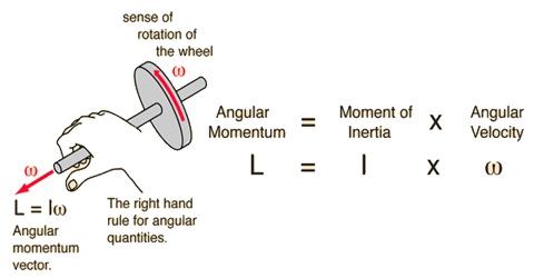Vector form of Angular Momentum