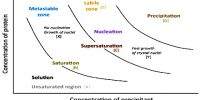 Crystallization in Solubility