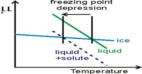 Depression of Freezing Point