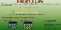 Derivation of Raoult's Law