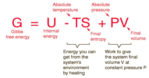 Helmholtz Free Energy and its Significance