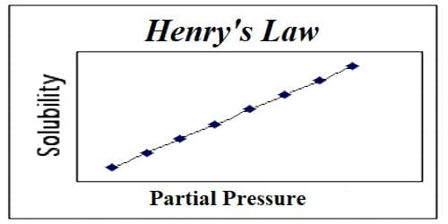 Validity and Limitations of Henry's Law