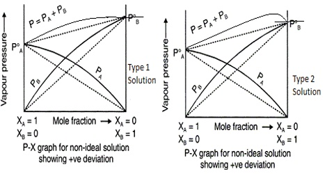 Ideal and Non – Ideal Solutions