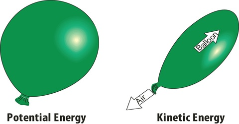 Derivation of Equation for Kinetic Energy