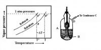 Measurement of Elevation of Boiling Point