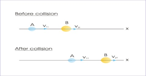 One-dimensional Collision