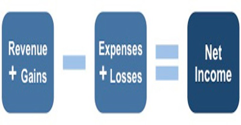 Definition Revenues and Expenses in terms of Accounting