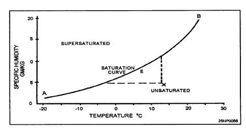 Saturated and Unsaturated Solubility