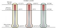 Properties of Third Law of Thermodynamics