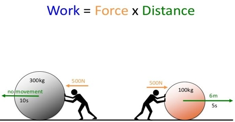 Concept of Work