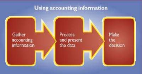 Responsibility of Accounting in Modern World
