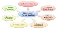 Role of Fixed Capital in Business Enterprises