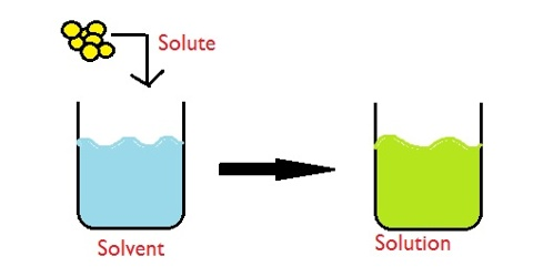 Solution Definition in terms of Chemistry