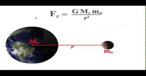 Application of Gravitation Law