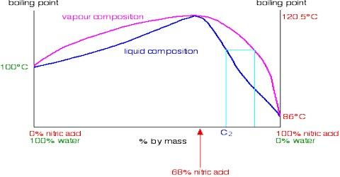 Distillation of Non-ideal Solutions: Azeotropic Mixture