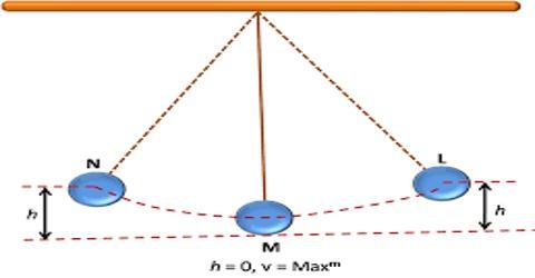 Energy of Simple Harmonic Motion