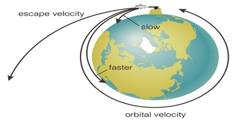 Material Research of Escape Velocity