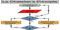 Factors Influencing Equilibrium: The Principle of Le Chatelier