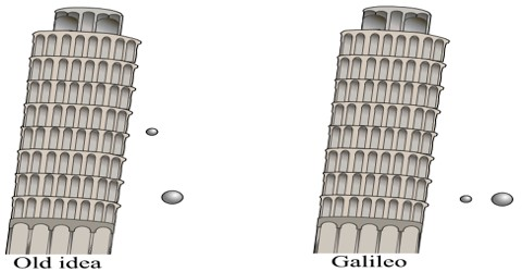 Galileo's three laws about Falling Bodies