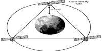 Geo-stationary Satellite