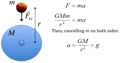 Equation of Gravitational Constant and Acceleration due to Gravity