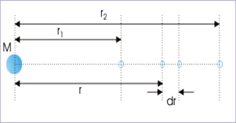 Gravitational Potential due to a Point Mass