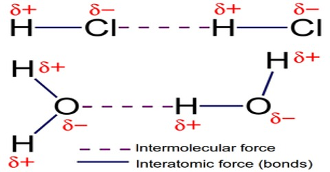 Inter Atomic Force in Gases