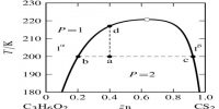 Liquid-Liquid Equilibria in Partially- Miscible Systems