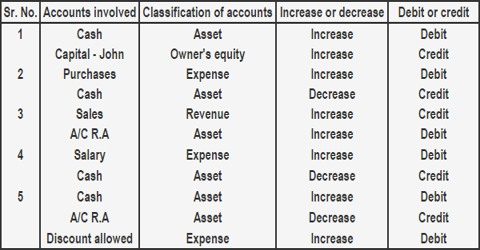 Nature of Account