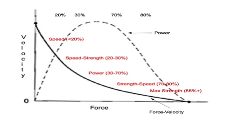 Relation between Power, Force and Velocity