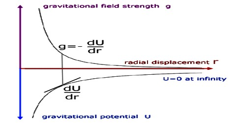 Relation between Intensity and Potential Difference