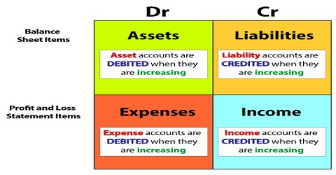 Rules for Debiting and Crediting