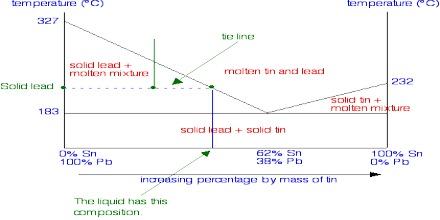 Solid-liquid Equilibria: Eutectic Point