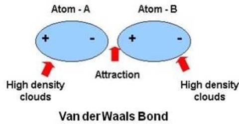 Vander Waals Bond