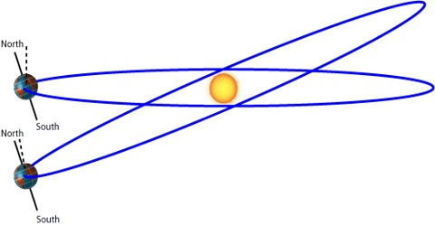 Variation due to Shape of the Earth