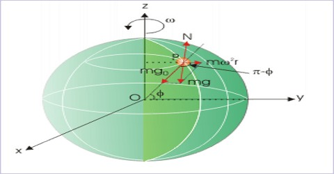 Variation due to the Rotation of the Earth about its Axis